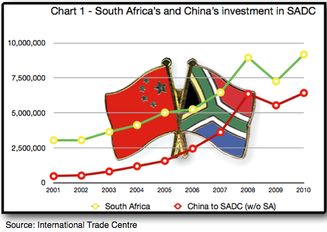Globalization in Emerging Markets: How South Africa's Relationship to Africa serves the BRICS (1/4)