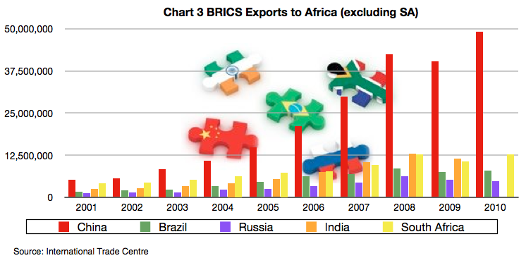 Globalization in Emerging Markets: How South Africa's Relationship to Africa serves the BRICS (4/4)